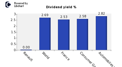 Dividend yield of Renault