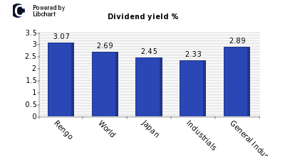Dividend yield of Rengo