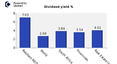 Dividend yield of Resilient REIT Ltd