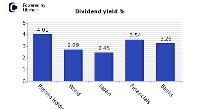 Dividend yield of Resona Holdings