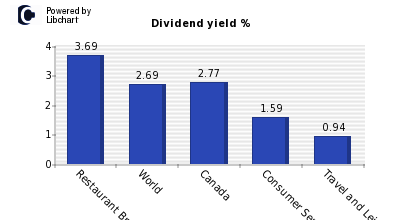 Dividend yield of Restaurant Brands In