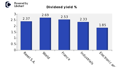 Dividend yield of Rexel S.A.