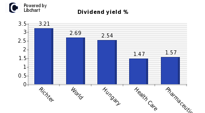 Dividend yield of Richter