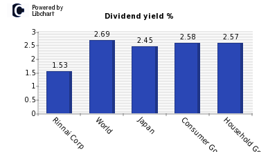 Dividend yield of Rinnai Corp