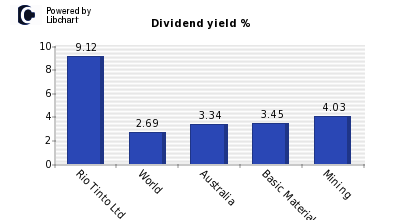 Dividend yield of Rio Tinto Ltd.