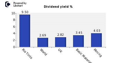 Dividend yield of Rio Tinto
