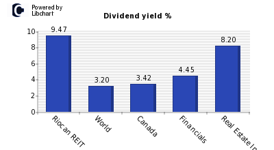 Dividend yield of Riocan REIT
