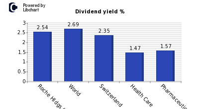Dividend yield of Roche Hldgs (GENUS)