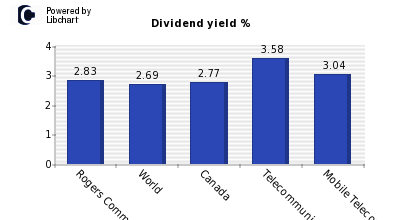 Dividend yield of Rogers Comm. B
