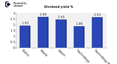 Dividend yield of Rohm