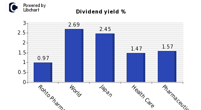Dividend yield of Rohto Pharmaceutical