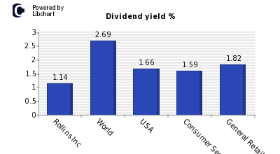 Dividend yield of Rollins Inc