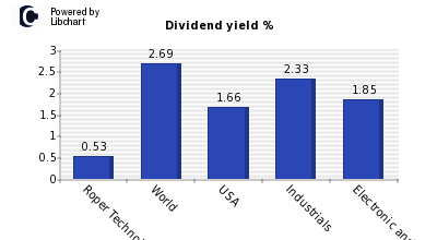 Dividend yield of Roper Technologies