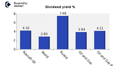 Dividend yield of Rosneft Oil