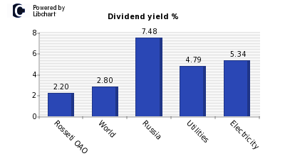 Dividend yield of Rosseti OAO