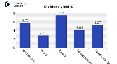 Dividend yield of Rostelekom