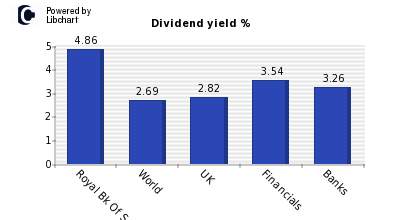 Dividend yield of Royal Bk Of Scot Grp