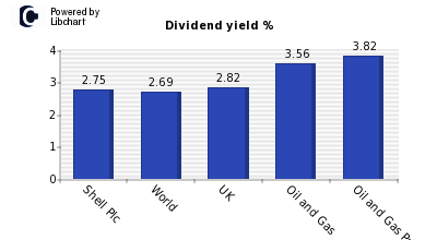 Dividend yield of Royal Dutch Shell A