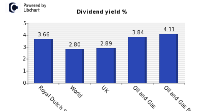 Dividend yield of Royal Dutch Shell B