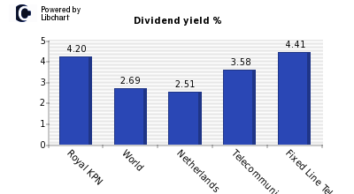 Dividend yield of Royal KPN