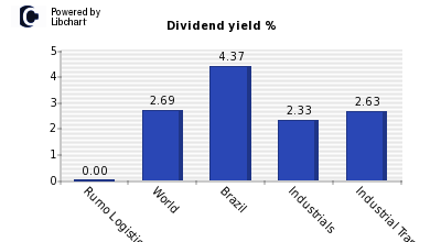 Dividend yield of Rumo Logistica SA