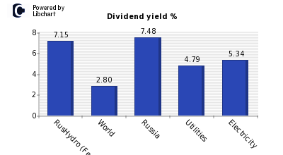 Dividend yield of RusHydro (Federal Hy