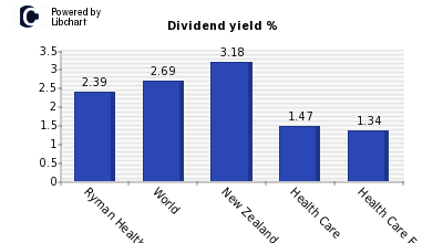 Dividend yield of Ryman Healthcare