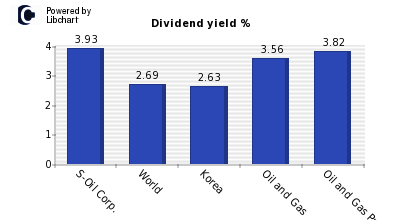 Dividend yield of S-Oil Corp.