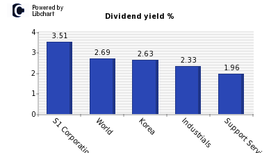 Dividend yield of S1 Corporation