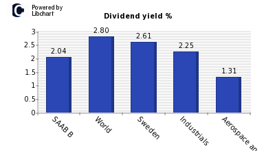 Dividend yield of SAAB B