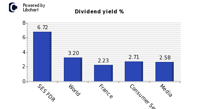 Dividend yield of SES FDR