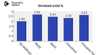 Dividend yield of SG Holdings