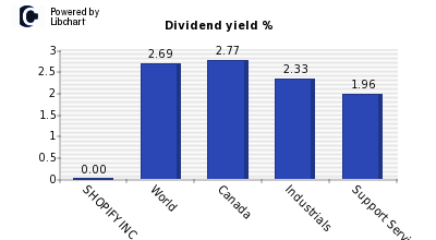 Dividend yield of SHOPIFY INC