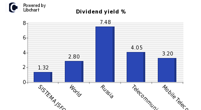 Dividend yield of SISTEMA JSFC Cls