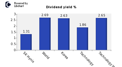 Dividend yield of SK Hynix