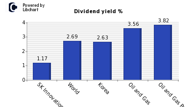 Dividend yield of SK Innovation