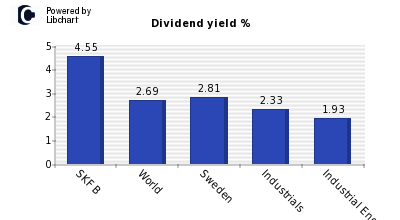 Dividend yield of SKF B