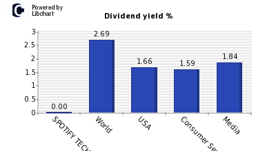 Dividend yield of SPOTIFY TECHNOLOGY SA
