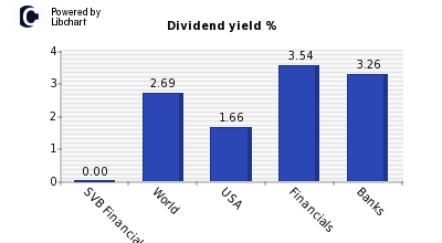 Dividend yield of SVB Financial Group