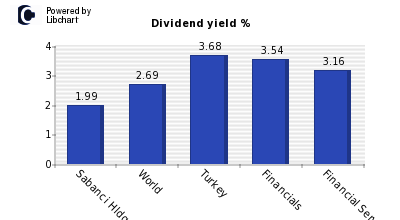 Dividend yield of Sabanci Hldgs
