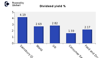 Dividend yield of Sainsbury (J)