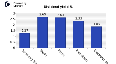 Dividend yield of Samsung Electro-Mech