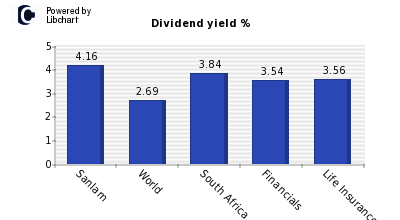 Dividend yield of Sanlam