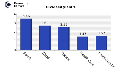 Dividend yield of Sanofi