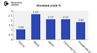 Dividend yield of Sanrio