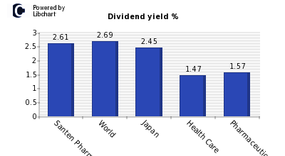 Dividend yield of Santen Pharm