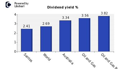 Dividend yield of Santos