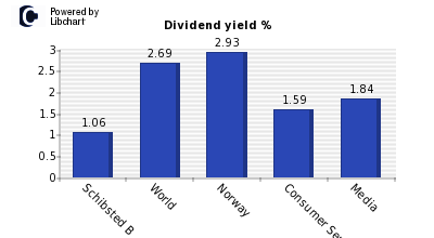 Dividend yield of Schibsted B