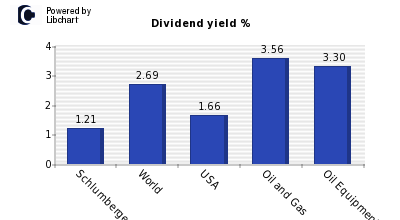 Dividend yield of Schlumberger