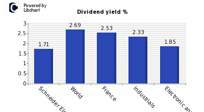 Dividend yield of Schneider Electric